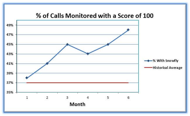 Call Quality Improvement