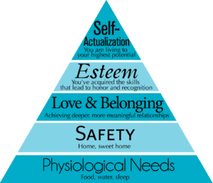 Maslow's Hierarchy of Needs Categories & Explanations.